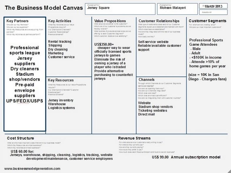 Business Model Canvas | JUMP